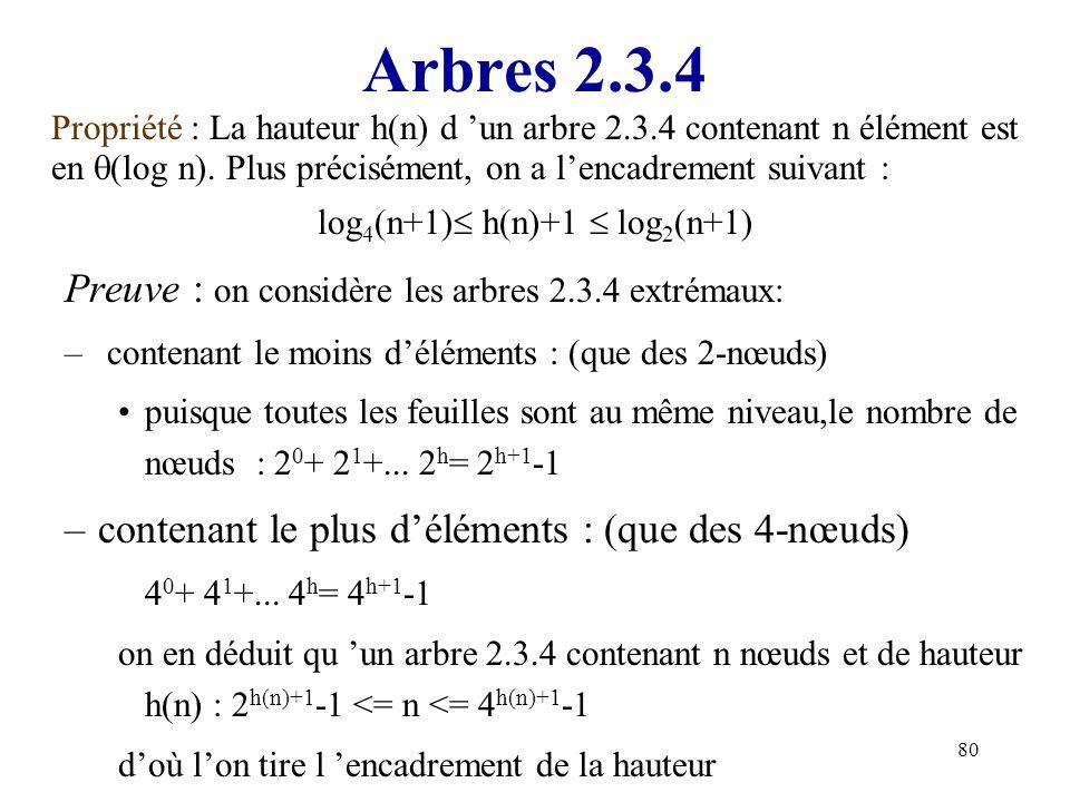 80 Arbres 2.3.4 Propriété : La hauteur h(n) d un arbre 2.3.4 contenant n élément est en (log n). Plus précisément, on a lencadrement suivant : log 4 (