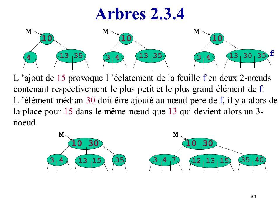 84 Arbres 2.3.4 L ajout de 15 provoque l éclatement de la feuille f en deux 2-nœuds contenant respectivement le plus petit et le plus grand élément de