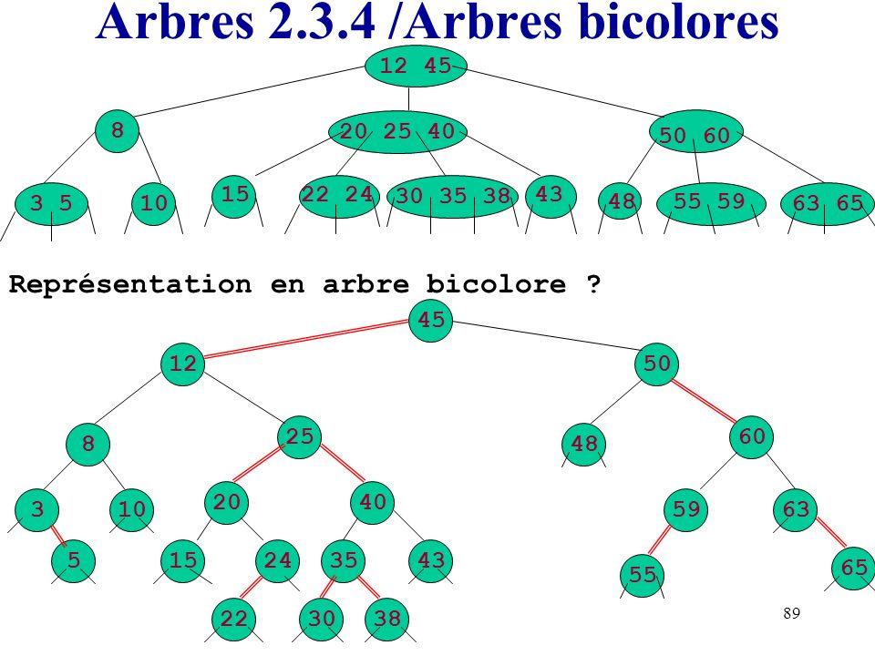 89 Arbres 2.3.4 /Arbres bicolores 50 60 20 25 40 12 45 43 63 65 48 1522 24 30 35 38 55 59 3 510 8 Représentation en arbre bicolore ? 45 1250 8 25 3 5