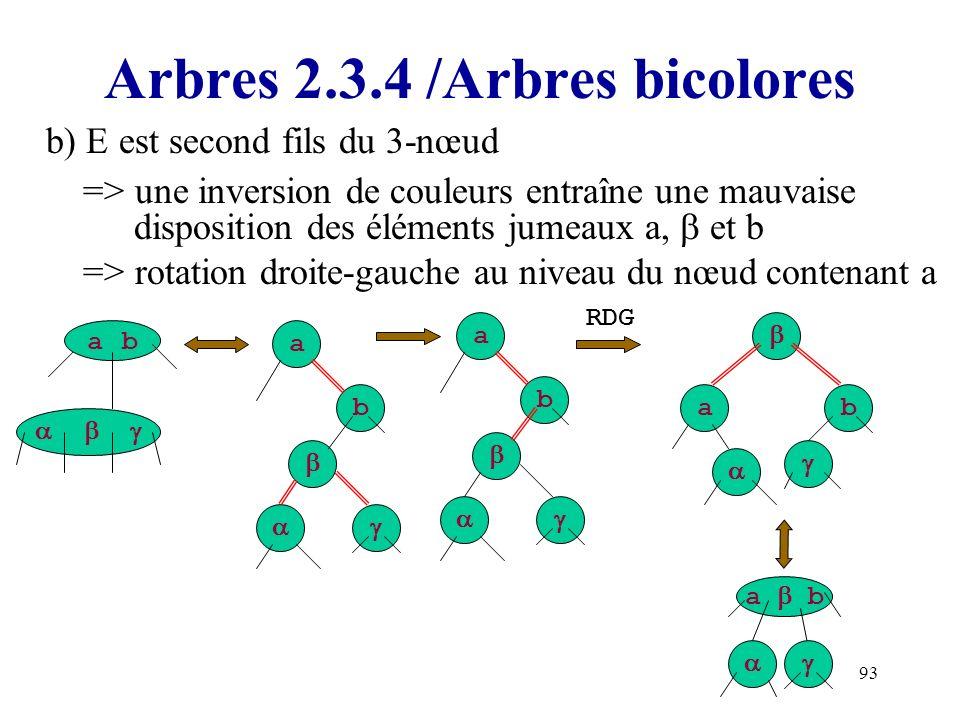 93 Arbres 2.3.4 /Arbres bicolores b) E est second fils du 3-nœud => une inversion de couleurs entraîne une mauvaise disposition des éléments jumeaux a
