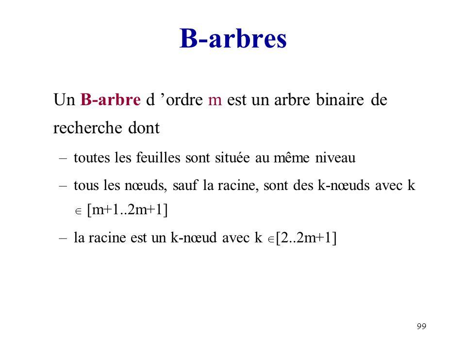 99 B-arbres Un B-arbre d ordre m est un arbre binaire de recherche dont –toutes les feuilles sont située au même niveau –tous les nœuds, sauf la racin