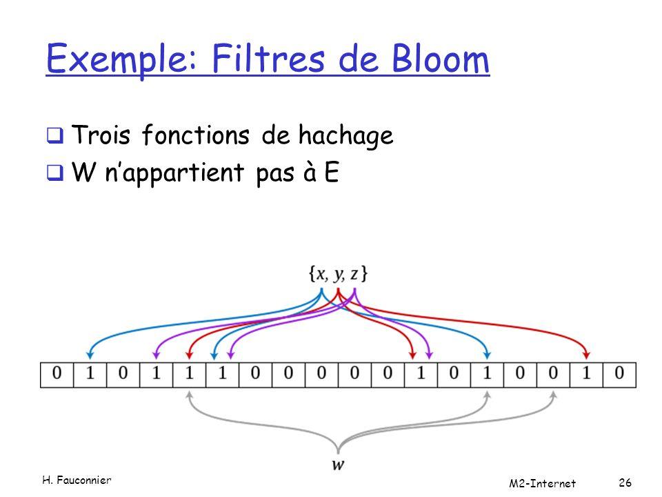 Exemple: Filtres de Bloom Trois fonctions de hachage W nappartient pas à E H.