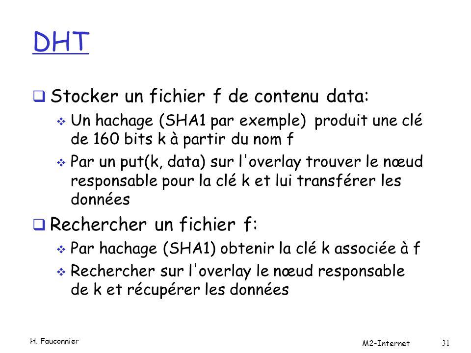 DHT Stocker un fichier f de contenu data: Un hachage (SHA1 par exemple) produit une clé de 160 bits k à partir du nom f Par un put(k, data) sur l overlay trouver le nœud responsable pour la clé k et lui transférer les données Rechercher un fichier f: Par hachage (SHA1) obtenir la clé k associée à f Rechercher sur l overlay le nœud responsable de k et récupérer les données H.