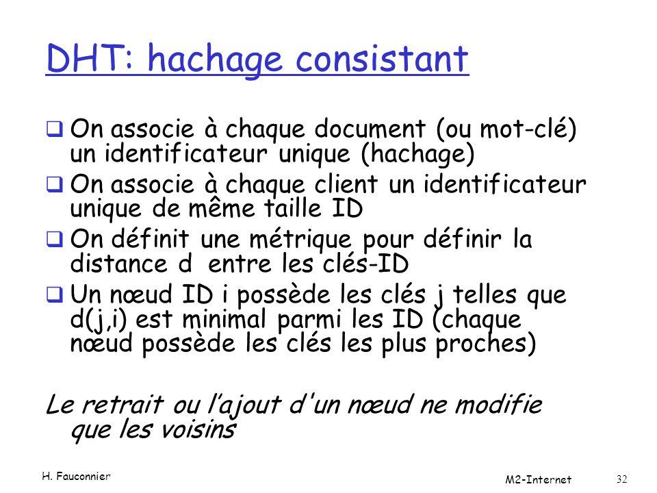 DHT: hachage consistant On associe à chaque document (ou mot-clé) un identificateur unique (hachage) On associe à chaque client un identificateur unique de même taille ID On définit une métrique pour définir la distance d entre les clés-ID Un nœud ID i possède les clés j telles que d(j,i) est minimal parmi les ID (chaque nœud possède les clés les plus proches) Le retrait ou lajout d un nœud ne modifie que les voisins H.