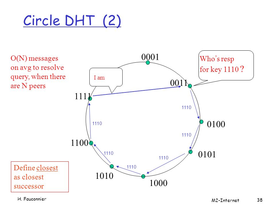 Circle DHT (2) H. Fauconnier M2-Internet 38 0001 0011 0100 0101 1000 1010 1100 1111 Whos resp for key 1110 ? I am O(N) messages on avg to resolve quer