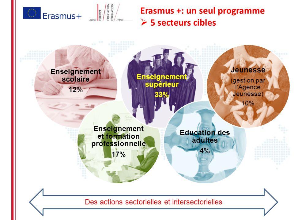 Erasmus +: un seul programme 5 secteurs cibles Enseignement scolaire 12% Enseignement et formation professionnelle 17% Enseignement supérieur 33% Education des adultes 4% Jeunesse (gestion par lAgence Jeunesse) 10% Des actions sectorielles et intersectorielles