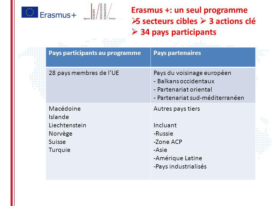 Agence 2e2f EFTLV + Cercle Erasmus Réseau des Agences nationales experts de Bologne experts ECVET Europass – Euroguidance PNC Tempus Munduss ACA Réseau des développeurs Coord.