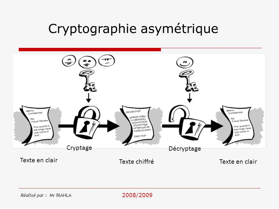 2008/2009 Réalisé par : Mr RIAHLA Cryptographie asymétrique Texte en clair Texte chiffréTexte en clair Cryptage Décryptage