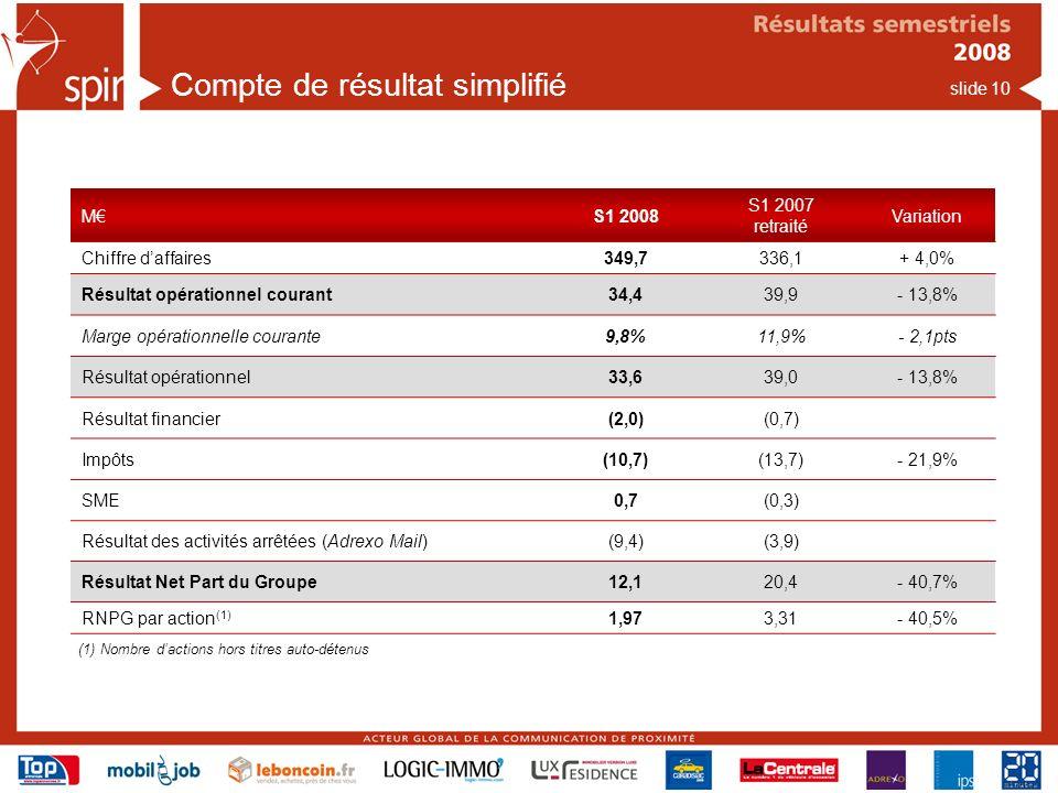slide 10 MS1 2008 S1 2007 retraité Variation Chiffre daffaires349,7336,1+ 4,0% Résultat opérationnel courant34,439,9- 13,8% Marge opérationnelle courante9,8%11,9%- 2,1pts Résultat opérationnel33,639,0- 13,8% Résultat financier(2,0)(0,7) Impôts(10,7)(13,7)- 21,9% SME0,7(0,3) Résultat des activités arrêtées (Adrexo Mail)(9,4)(3,9) Résultat Net Part du Groupe12,120,4- 40,7% RNPG par action (1) 1,973,31- 40,5% Compte de résultat simplifié (1) Nombre dactions hors titres auto-détenus