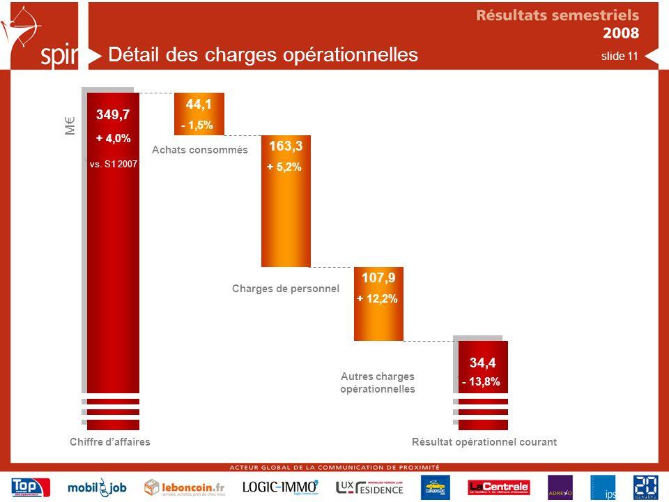 slide 11 Détail des charges opérationnelles 349,7 + 4,0% vs.
