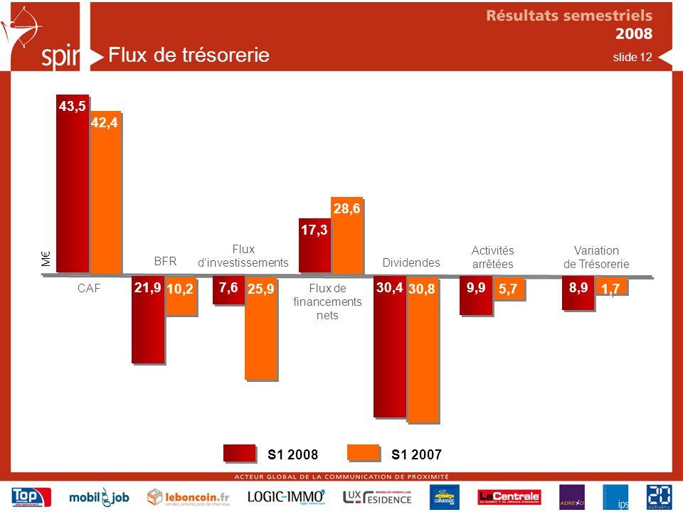 slide 12 Flux de trésorerie Dividendes Flux dinvestissements 42,4 BFR Flux de financements nets M CAF Activités arrêtées 23,4 43,5 10,2 21,9 25,9 7,6 28,6 17,3 30,8 30,4 5,7 9,9 Variation de Trésorerie 1,7 8,9 S1 2008S1 2007
