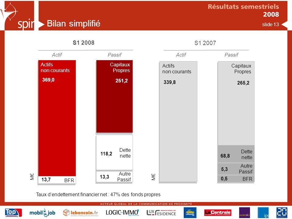 slide 13 S1 2008 Actif Actifs non courants Passif Capitaux Propres Capitaux Propres BFR 251,2 369,0 Autre Passif 13,7 13,3 Dette nette 118,2 M S1 2007 ActifPassif Actifs non courants Capitaux Propres Capitaux Propres BFR 265,2 339,8 Autre Passif 0,5 5,3 Dette nette 68,8 M Bilan simplifié Taux dendettement financier net : 47% des fonds propres