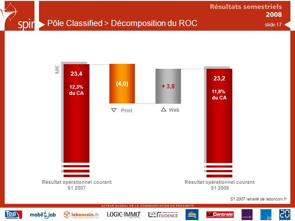 slide 17 Pôle Classified > Décomposition du ROC Résultat opérationnel courant S1 2007 23,4 12,3% du CA 23,4 12,3% du CA (4,0) Print Web M Résultat opérationnel courant S1 2008 23,2 11,8% du CA 23,2 11,8% du CA + 3,8 S1 2007 retraité de leboncoin.fr
