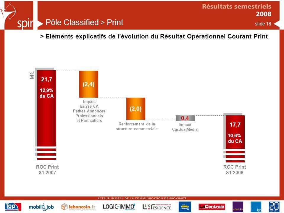 slide 18 Pôle Classified > Print > Eléments explicatifs de lévolution du Résultat Opérationnel Courant Print ROC Print S1 2007 21,7 12,9% du CA 21,7 12,9% du CA (2,0) M ROC Print S1 2008 17,7 10,6% du CA 17,7 10,6% du CA 0,4 Renforcement de la structure commerciale Impact CarBoatMedia (2,4) Impact baisse CA Petites Annonces Professionnels et Particuliers