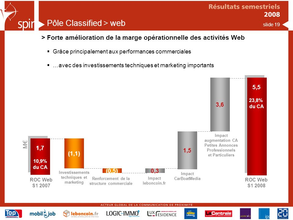 slide 19 Pôle Classified > web > Forte amélioration de la marge opérationnelle des activités Web ROC Web S1 2007 1,7 10,9% du CA 1,7 10,9% du CA (0,5) M ROC Web S1 2008 5,5 23,8% du CA 5,5 23,8% du CA 1,5 Renforcement de la structure commerciale (1,1) Investissements techniques et marketing Impact CarBoatMedia 0,3 Impact leboncoin.fr 3,6 Impact augmentation CA Petites Annonces Professionnels et Particuliers Grâce principalement aux performances commerciales …avec des investissements techniques et marketing importants