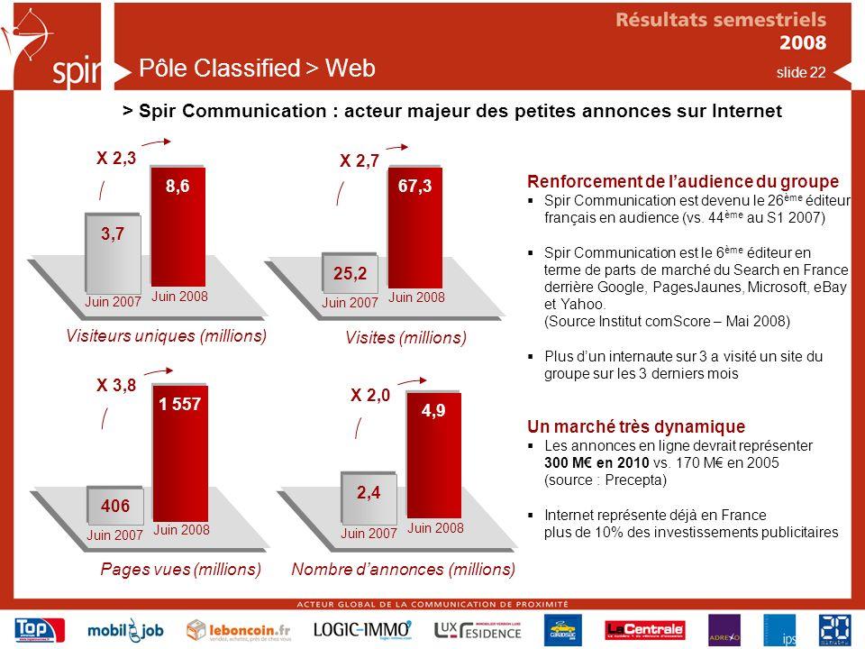 slide 22 Pôle Classified > Web > Spir Communication : acteur majeur des petites annonces sur Internet Visites (millions) Juin 2007 Juin 2008 67,3 25,2 X 2,7 Pages vues (millions) Juin 2007 Juin 2008 1 557 406 X 3,8 Nombre dannonces (millions) Juin 2007 Juin 2008 4,9 2,4 X 2,0 Renforcement de laudience du groupe Spir Communication est devenu le 26 ème éditeur français en audience (vs.