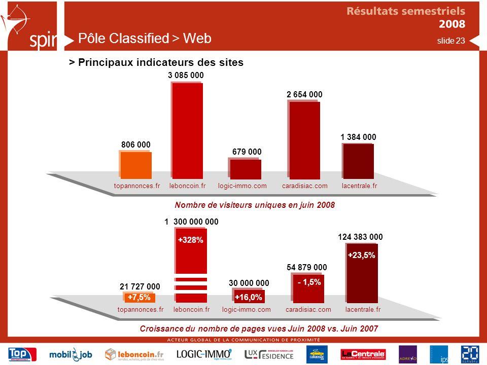 slide 23 Pôle Classified > Web > Principaux indicateurs des sites Nombre de visiteurs uniques en juin 2008 topannonces.frlogic-immo.comcaradisiac.comleboncoin.frlacentrale.fr 806 000 3 085 000 679 000 2 654 000 1 384 000 Croissance du nombre de pages vues Juin 2008 vs.