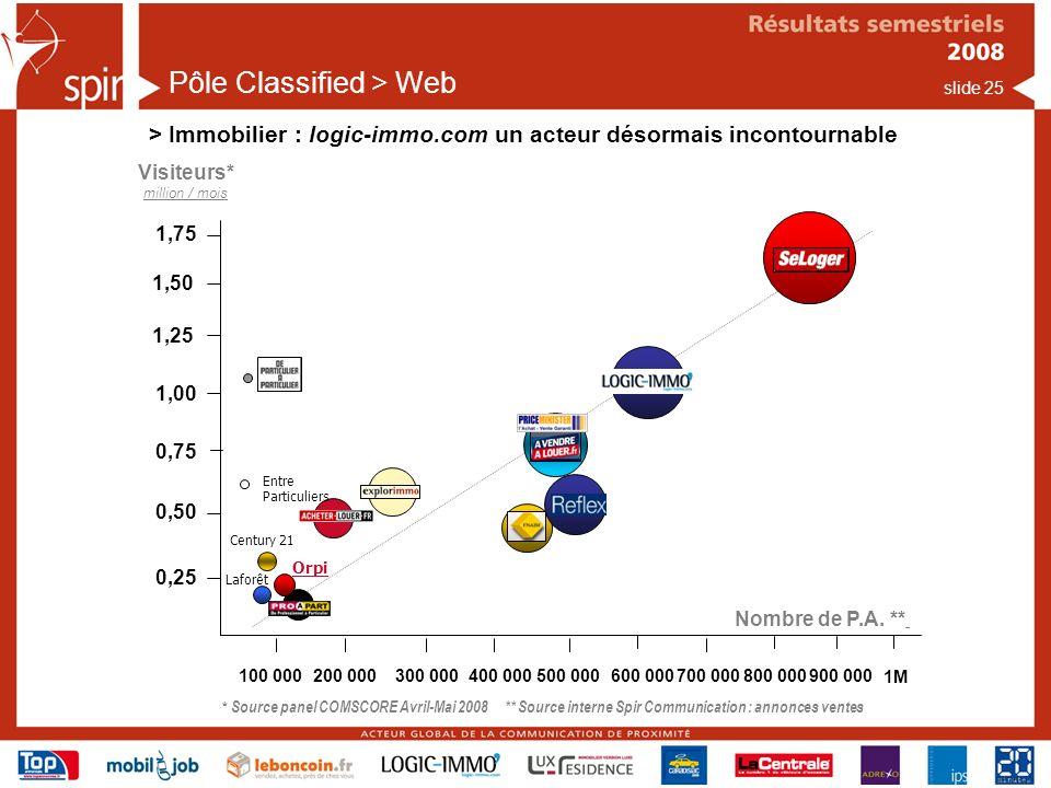 slide 25 Pôle Classified > Web > Immobilier : logic-immo.com un acteur désormais incontournable Visiteurs* million / mois * Source panel COMSCORE Avril-Mai 2008 ** Source interne Spir Communication : annonces ventes 1,00 0,75 0,50 0,25 1,25 1,50 Nombre de P.A.