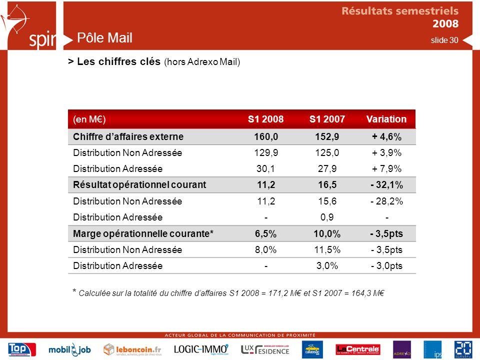 slide 30 Pôle Mail > Les chiffres clés (hors Adrexo Mail) (en M)S1 2008S1 2007Variation Chiffre daffaires externe160,0152,9+ 4,6% Distribution Non Adressée129,9125,0+ 3,9% Distribution Adressée30,127,9+ 7,9% Résultat opérationnel courant11,216,5- 32,1% Distribution Non Adressée11,215,6- 28,2% Distribution Adressée-0,9- Marge opérationnelle courante*6,5%10,0%- 3,5pts Distribution Non Adressée8,0%11,5%- 3,5pts Distribution Adressée-3,0%- 3,0pts * Calculée sur la totalité du chiffre daffaires S1 2008 = 171,2 M et S1 2007 = 164,3 M
