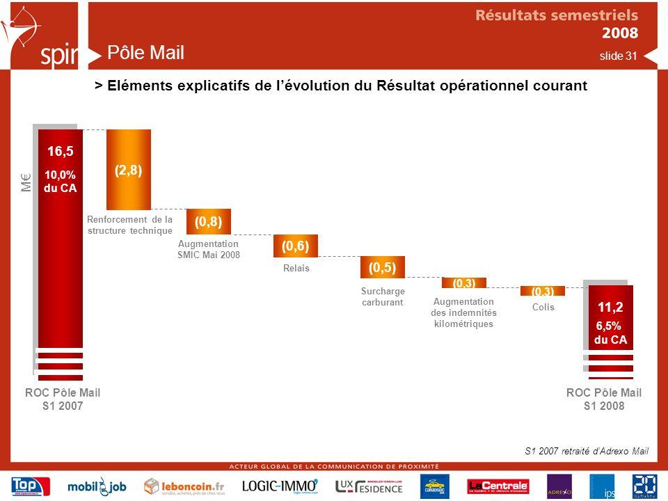 slide 31 Pôle Mail > Eléments explicatifs de lévolution du Résultat opérationnel courant ROC Pôle Mail S1 2007 16,5 10,0% du CA 16,5 10,0% du CA (0,8) M ROC Pôle Mail S1 2008 11,2 6,5% du CA 11,2 6,5% du CA (0,3) Augmentation SMIC Mai 2008 (0,5) Surcharge carburant Augmentation des indemnités kilométriques (2,8) Renforcement de la structure technique S1 2007 retraité dAdrexo Mail (0,6) Relais (0,3) Colis