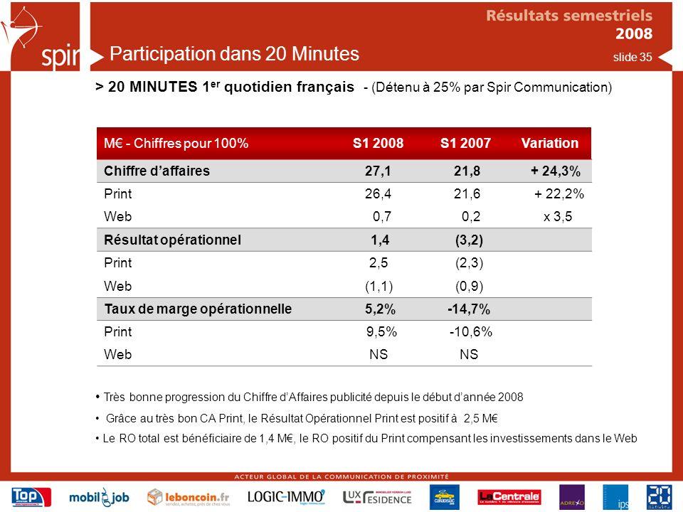 slide 35 Participation dans 20 Minutes > 20 MINUTES 1 er quotidien français - (Détenu à 25% par Spir Communication) M - Chiffres pour 100%S1 2008S1 2007Variation Chiffre daffaires27,1 21,8 + 24,3% Print26,4 21,6 + 22,2% Web 0,7 0,2 x 3,5 Résultat opérationnel 1,4 (3,2) Print2,5 (2,3) Web(1,1) (0,9) Taux de marge opérationnelle 5,2% -14,7% Print 9,5% -10,6% WebNS Très bonne progression du Chiffre dAffaires publicité depuis le début dannée 2008 Grâce au très bon CA Print, le Résultat Opérationnel Print est positif à 2,5 M Le RO total est bénéficiaire de 1,4 M, le RO positif du Print compensant les investissements dans le Web