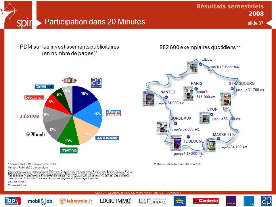 slide 37 Participation dans 20 Minutes Lancement de lédition 20 Nantes Lancement de lédition 20 minutes Strasbourg PARIS LYON MARSEILLE LILLE BORDEAUX TOULOUSE NANTES STRASBOURG jusquà 74 9000 ex.