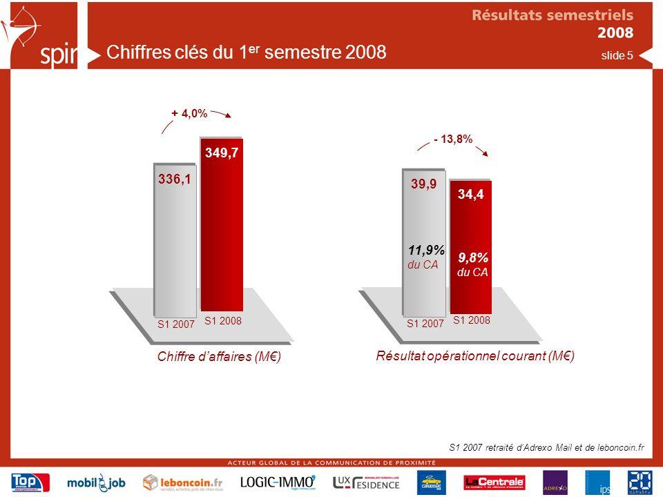 slide 5 Chiffres clés du 1 er semestre 2008 Chiffre daffaires (M) S1 2007 S1 2008 349,7 336,1 + 4,0% Résultat opérationnel courant (M) S1 2007 S1 2008 34,4 39,9 - 13,8% 11,9% du CA 9,8% du CA S1 2007 retraité dAdrexo Mail et de leboncoin.fr