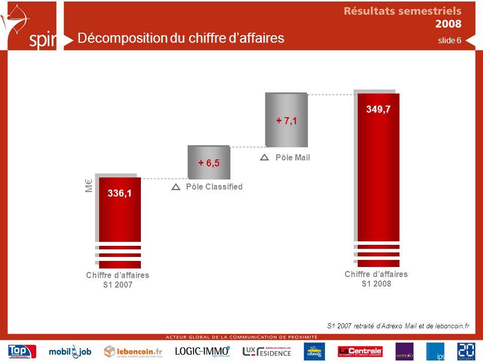 slide 6 Décomposition du chiffre daffaires Chiffre daffaires S1 2007 336,1 + 6,5 Pôle Classified + 7,1 Pôle Mail M 349,7 Chiffre daffaires S1 2008 S1 2007 retraité dAdrexo Mail et de leboncoin.fr