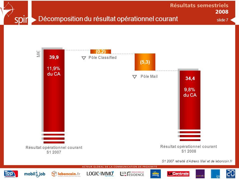 slide 7 Décomposition du résultat opérationnel courant Résultat opérationnel courant S1 2007 39,9 11,9% du CA 39,9 11,9% du CA (0,2) Pôle Classified (5,3) Pôle Mail M Résultat opérationnel courant S1 2008 34,4 9,8% du CA 34,4 9,8% du CA S1 2007 retraité dAdrexo Mail et de leboncoin.fr