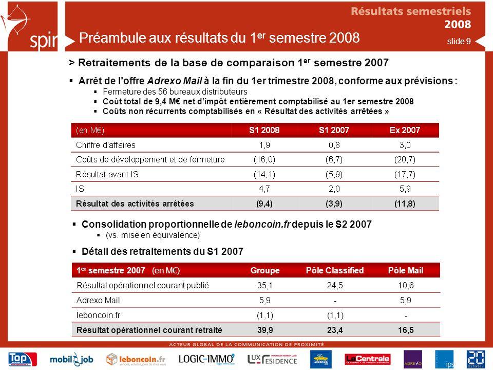 slide 9 Arrêt de loffre Adrexo Mail à la fin du 1er trimestre 2008, conforme aux prévisions : Fermeture des 56 bureaux distributeurs Coût total de 9,4 M net dimpôt entièrement comptabilisé au 1er semestre 2008 Coûts non récurrents comptabilisés en « Résultat des activités arrêtées » Préambule aux résultats du 1 er semestre 2008 > Retraitements de la base de comparaison 1 er semestre 2007 1 er semestre 2007 (en M)GroupePôle ClassifiedPôle Mail Résultat opérationnel courant publié35,124,510,6 Adrexo Mail5,9- leboncoin.fr(1,1) - Résultat opérationnel courant retraité39,923,416,5 Consolidation proportionnelle de leboncoin.fr depuis le S2 2007 (vs.