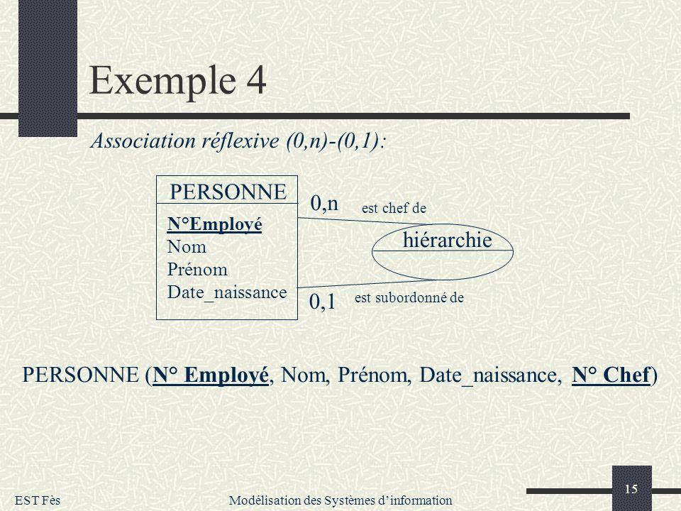 EST Fès Modélisation des Systèmes dinformation 15 Exemple 4 PERSONNE 0,n 0,1 N°Employé Nom Prénom Date_naissance hiérarchie est chef de est subordonné