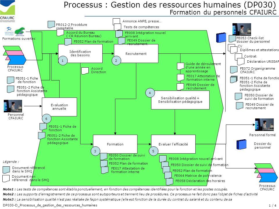 1/ 28 DP013-D_Processus_de_realisation_des_prestations Processus : Gestion des ressources humaines (DP030) Identification des besoins 1 Recrutement Fo