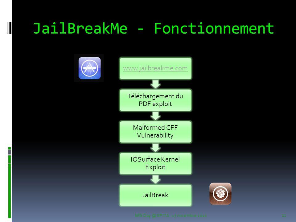 JailBreakMe - Fonctionnement www.jailbreakme.com Téléchargement du PDF exploit Malformed CFF Vulnerability IOSurface Kernel Exploit JailBreak SRS Day @ EPITA - 17 novembre 2010 11