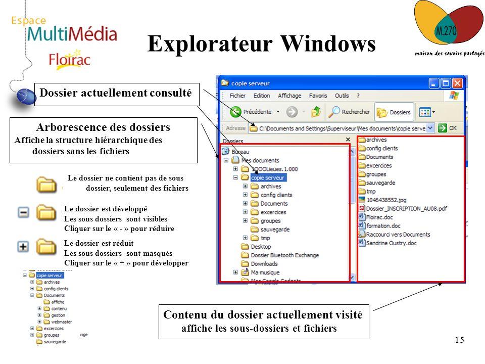 15 Explorateur Windows Dossier actuellement consulté Arborescence des dossiers Affiche la structure hiérarchique des dossiers sans les fichiers Le dos