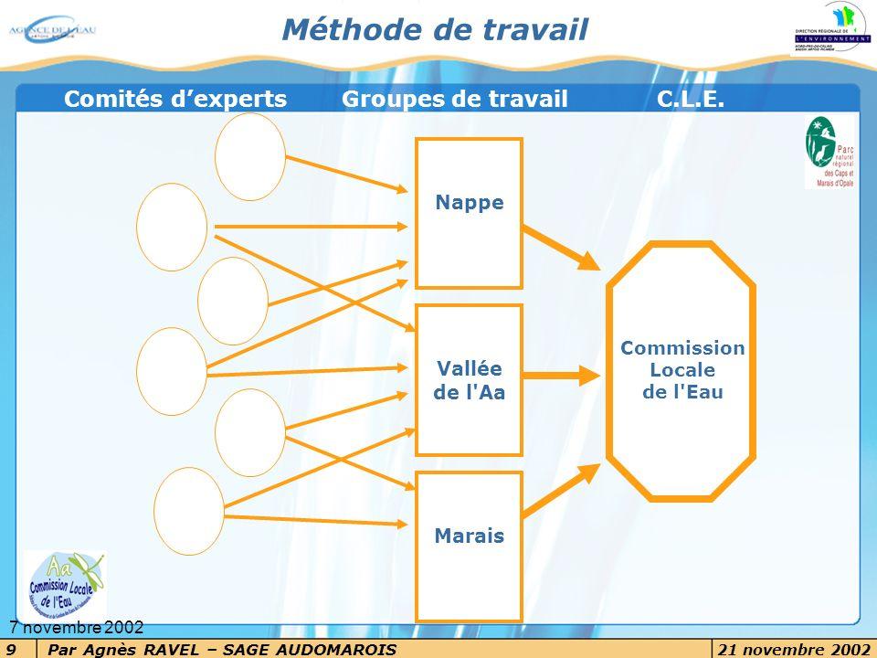 Par Agnès RAVEL – SAGE AUDOMAROIS 21 novembre 2002 9 7 novembre 2002 Méthode de travail Commission Locale de l'Eau Nappe Marais Vallée de l'Aa Comités