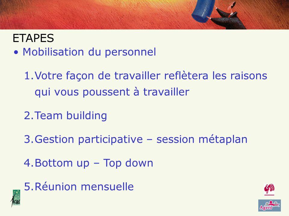 1.Votre façon de travailler reflètera les raisons qui vous poussent à travailler 2.Team building 3.Gestion participative – session métaplan 4.Bottom up – Top down 5.Réunion mensuelle Mobilisation du personnel ETAPES