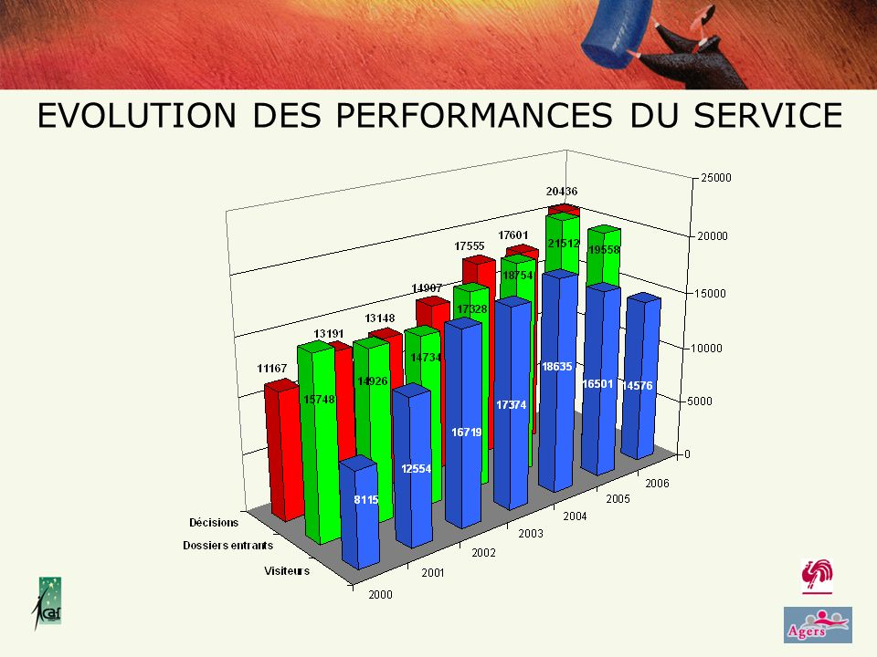 EVOLUTION DES PERFORMANCES DU SERVICE