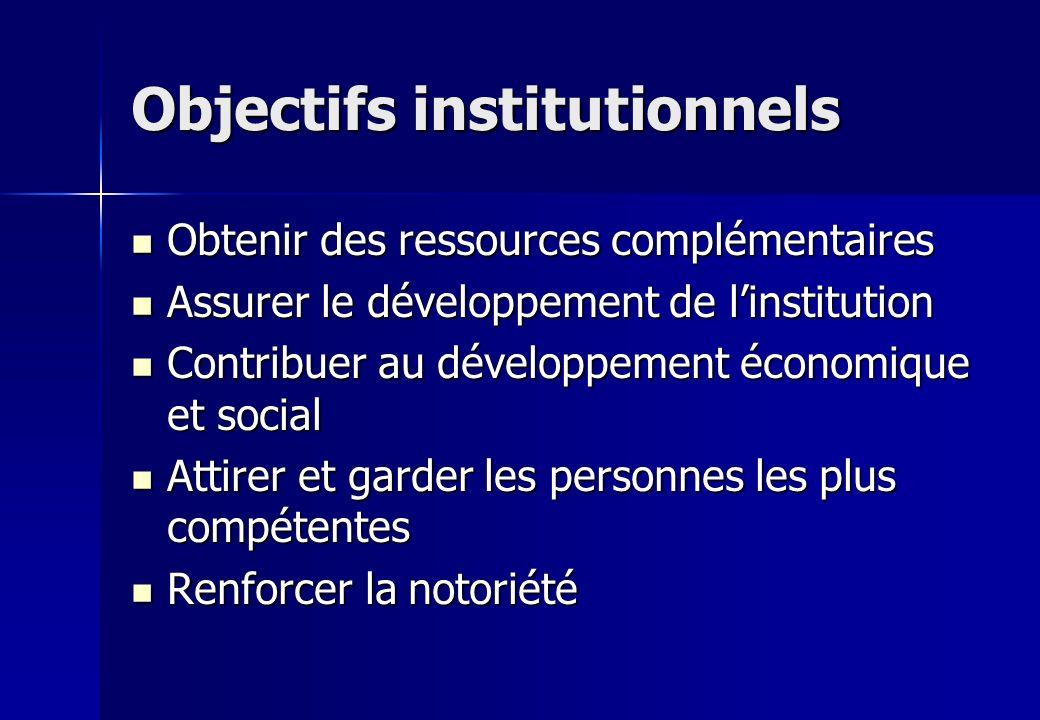 Objectifs institutionnels Obtenir des ressources complémentaires Obtenir des ressources complémentaires Assurer le développement de linstitution Assur
