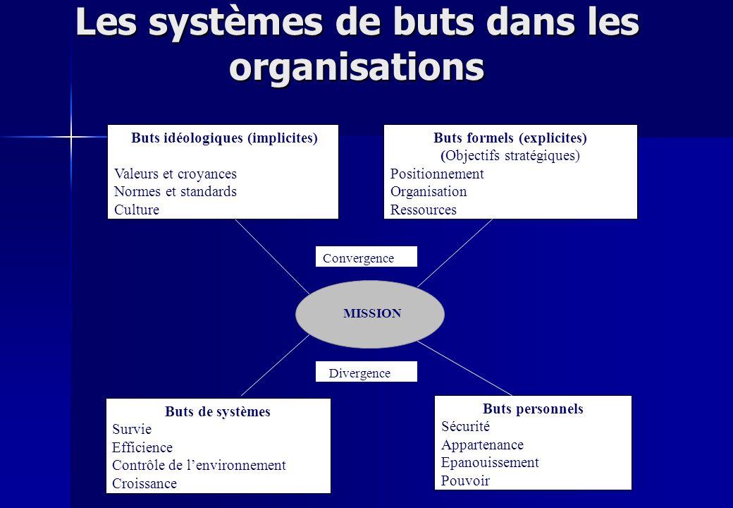 Les systèmes de buts dans les organisations MISSION Buts personnels Sécurité Appartenance Epanouissement Pouvoir Buts de systèmes Survie Efficience Co