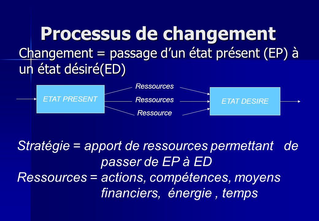 Processus de changement Changement = passage dun état présent (EP) à un état désiré(ED) ETAT PRESENT ETAT DESIRE Ressources Ressource Stratégie = appo