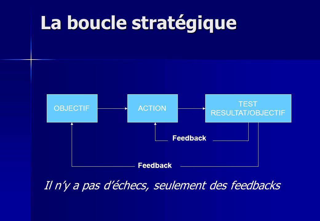 La boucle stratégique OBJECTIFACTION TEST RESULTAT/OBJECTIF Feedback Il ny a pas déchecs, seulement des feedbacks