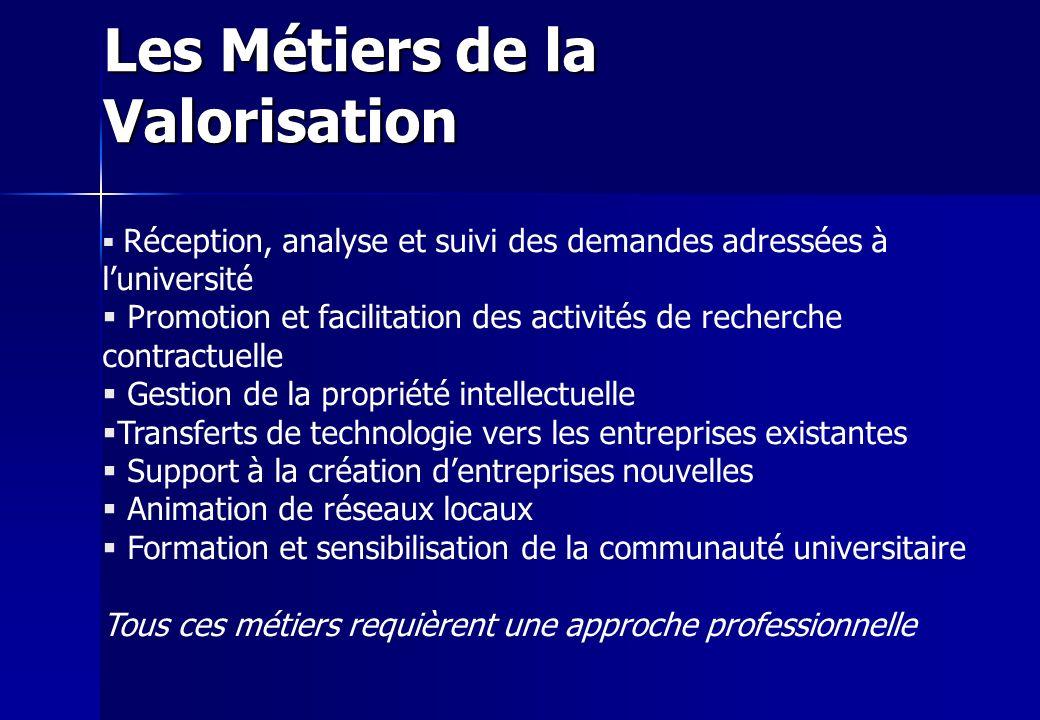 Les Métiers de la Valorisation Réception, analyse et suivi des demandes adressées à luniversité Promotion et facilitation des activités de recherche c