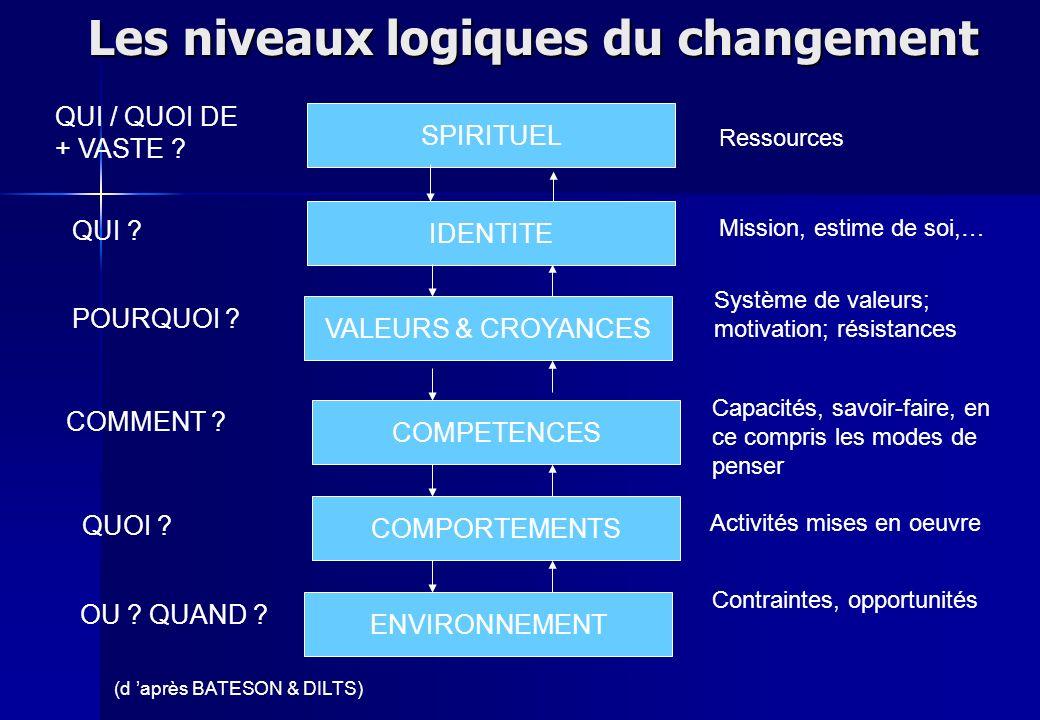 Les niveaux logiques du changement IDENTITE VALEURS & CROYANCES COMPETENCES COMPORTEMENTS ENVIRONNEMENT QUI ? POURQUOI ? COMMENT ? QUOI ? OU ? QUAND ?