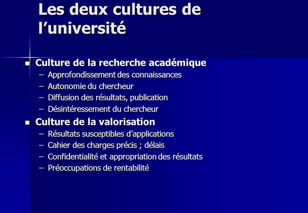 Les deux cultures de luniversité Culture de la recherche académique Culture de la recherche académique –Approfondissement des connaissances –Autonomie