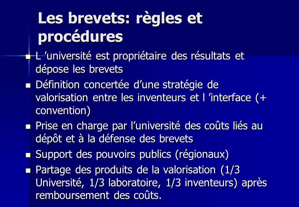 Les brevets: règles et procédures L université est propriétaire des résultats et dépose les brevets L université est propriétaire des résultats et dép