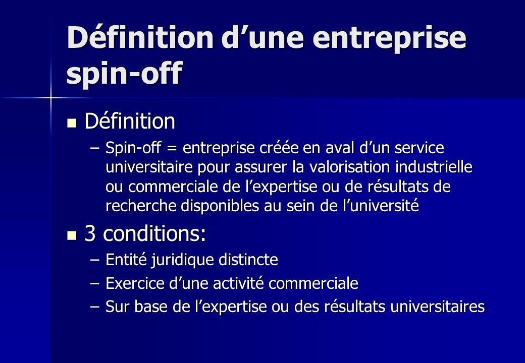 Définition dune entreprise spin-off Définition Définition –Spin-off = entreprise créée en aval dun service universitaire pour assurer la valorisation
