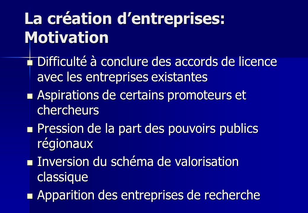 La création dentreprises: Motivation Difficulté à conclure des accords de licence avec les entreprises existantes Difficulté à conclure des accords de