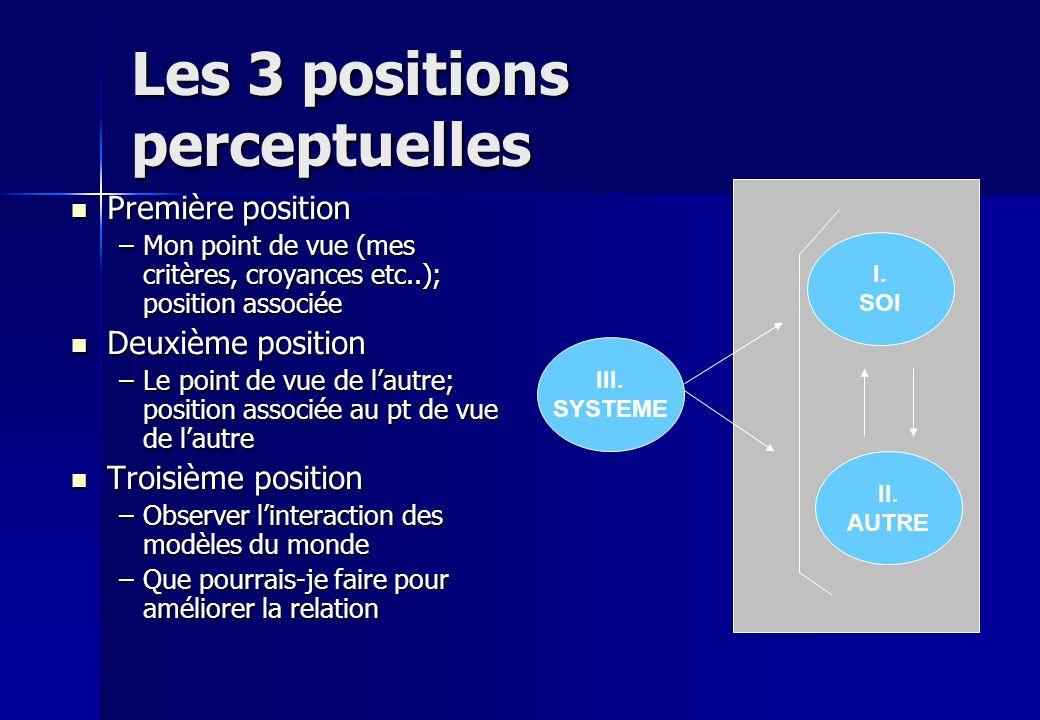 Les 3 positions perceptuelles Première position Première position –Mon point de vue (mes critères, croyances etc..); position associée Deuxième positi