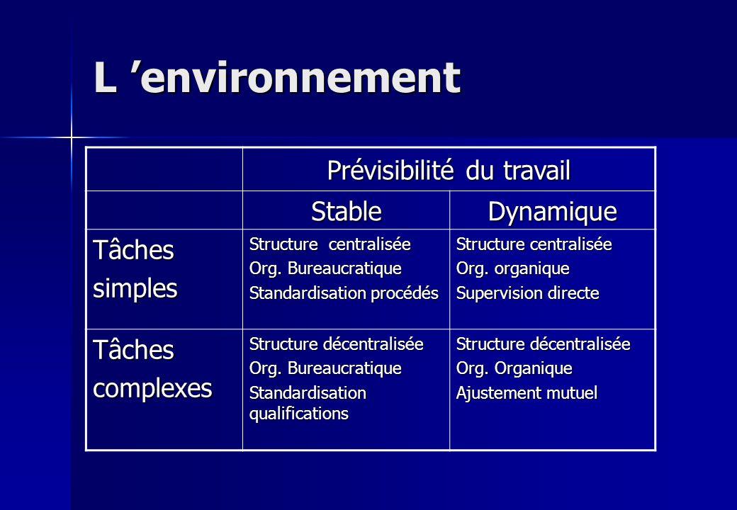 L environnement Prévisibilité du travail StableDynamique Tâchessimples Structure centralisée Org. Bureaucratique Standardisation procédés Structure ce