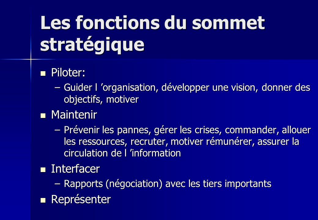 Les fonctions du sommet stratégique Piloter: Piloter: –Guider l organisation, développer une vision, donner des objectifs, motiver Maintenir Maintenir